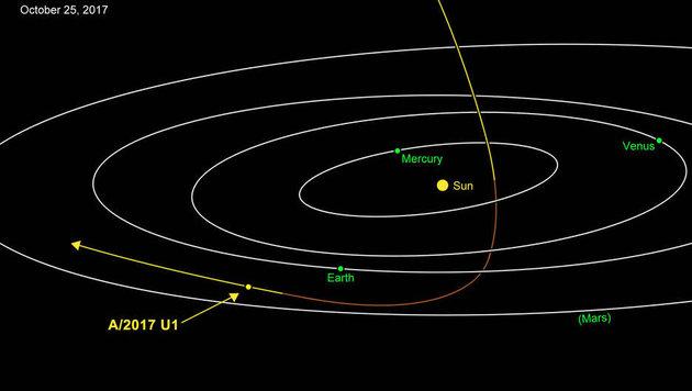 Die Bahn von A/2017 U1 durch unser Sonnensystem (Bild: NASA/JPL-Caltech)