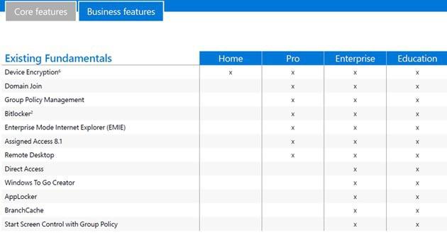 windows 10 worin sich die varianten unterscheiden home pro co digital. Black Bedroom Furniture Sets. Home Design Ideas