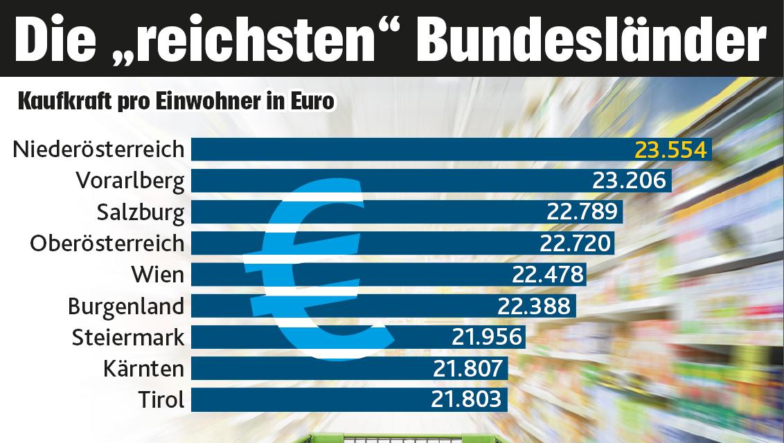 Österreich bei Kaufkraft pro Kopf knapp vor Deutschland