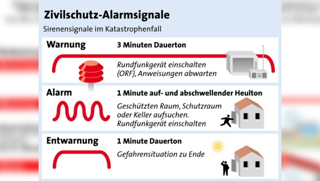 Sirenensignale im Katastrophenfall (Bild: APA)