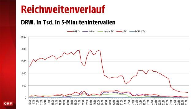 """Topwert: die """"Runde der Spitzenkandidaten"""" in der """"ZiB 1"""" mit bis zu 1,962 Millionen. (Bild: ORF)"""