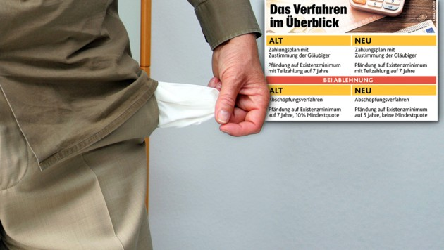 """(Bild: Heiko Wolfraum/dpa, """"Krone""""-Grafik, krone.at-Grafik)"""
