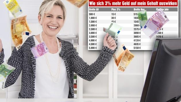 (Bild: thinkstockphotos.de, stock.adobe.com, krone.at-grafik)