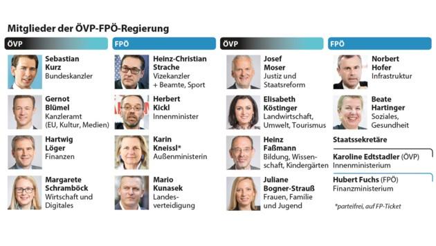 Das türkis-blaue Kabinett (Bild: APA, krone.at-Grafik)