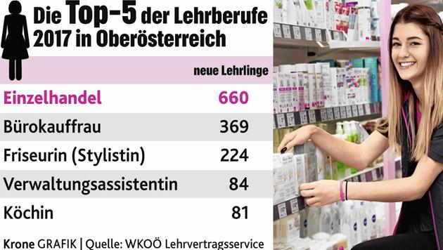 660 Mädchen begannen im Vorjahr in Oberösterreich eine Lehre im Einzelhandel.