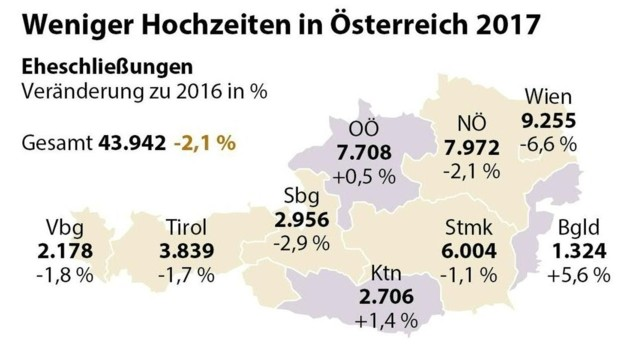 Hochzeiten und Verpartnerungen in Österreich im Jahr 2017