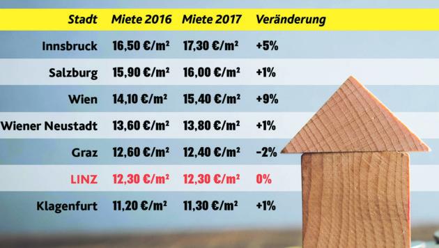 Die Mietpreise für Studenten-Wohnungen in den Uni-Städten Österreichs