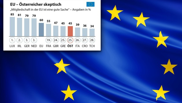 (Bild: APA/Eurobarometer, stock.adobe.com, krone.at-Grafik)