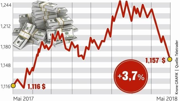Euro leidet an Italien-Krise: Die Grafik zeigt die Kursentwicklung zwischen Mai 2017 und Mai 2018. (Bild: Krone Grafik)