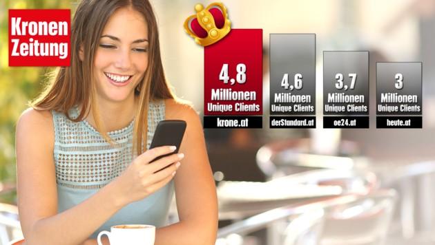"""Auch im Web ist die """"Krone"""" Tageszeitung Nummer eins (Quelle: ÖWA Basic, Juni 2018, Einzelangebote). (Bild: stock.adobe.com, krone.at-Grafik)"""
