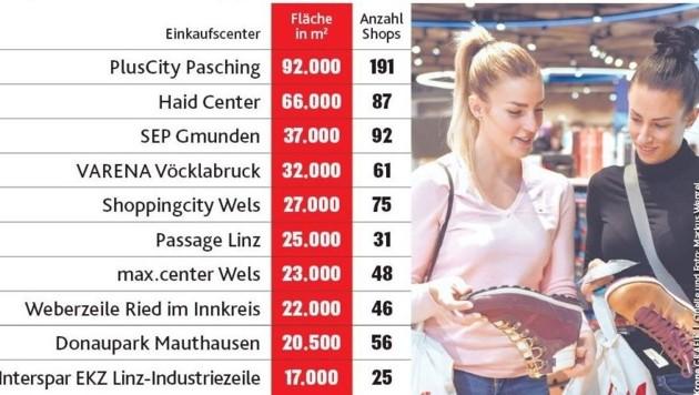 Die Liste der zehn größten Shopping Center in Oberösterreich führt die PlusCity in Pasching an. Insgesamt gibt es 22 Einkaufstempel. (Bild: Krone Grafik/Markus Wenzel)
