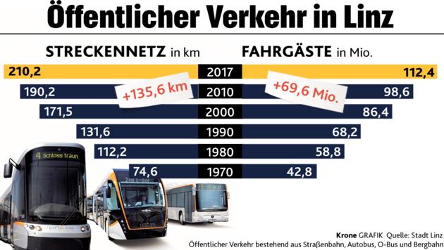 Bei öffi Anteil Ist Linz Im Städteranking Nummer 1 Kroneat
