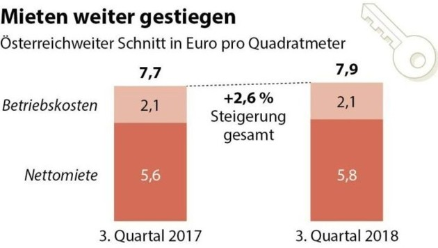 (Bild: APA, Statistik Austria)