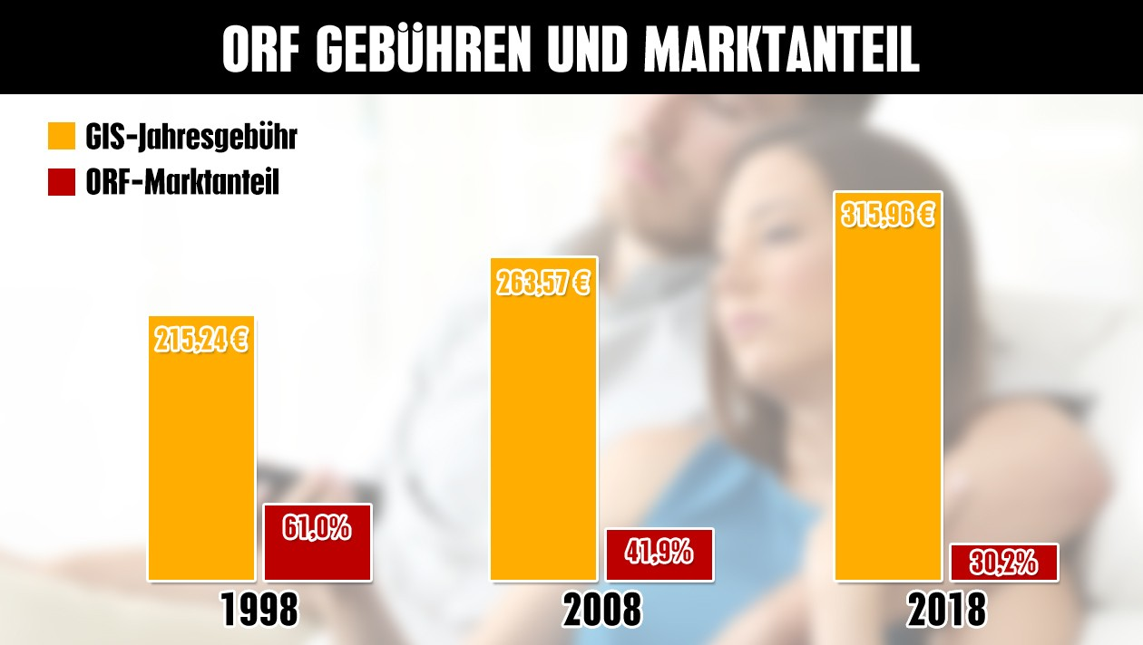 Statistiken zeigen: - Immer mehr GIS-Zahler, immer weniger ORF-Seher! |  krone.at