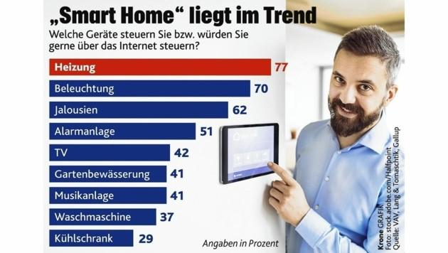 """(Bild: """"Krone""""-Grafik/stock-adobe.com, VAV)"""
