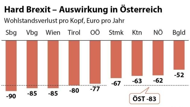 """Ein """"harter Brexit"""" hätte auch Folgen für die Österreicher."""