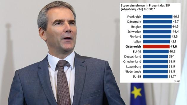 """(Bild: APA/HANS KLAUS TECHT, Europäische Kommission, """"Krone""""-Grafik, krone.at-Grafik)"""