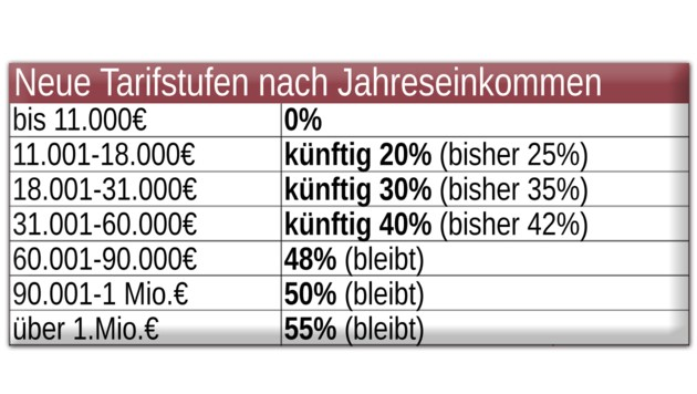 (Bild: krone.at-Grafik)