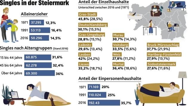 Steiermark: Das grne Herz sterreichs