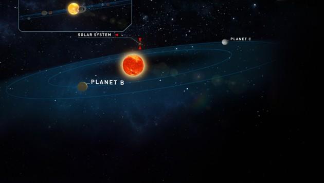 Illustration: Teegardens Stern und seine beiden Planeten, im Hintergrund oben unser Sonnensystem (Bild: Universität Göttingen, Institut für Astrophysik, krone.at-Grafik)