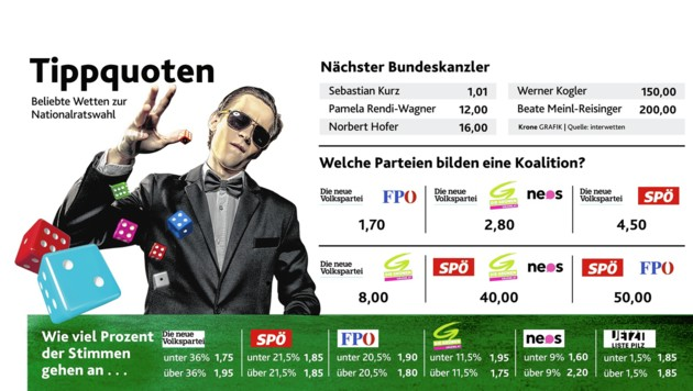 "(Bild: ""Krone""-Grafik, krone.at-Grafik)"