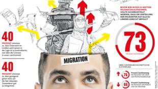 Abgefragt: Zufriedenheit mit Grenzkontrolle, Integration, Aufnahme von Migranten (Bild: stock.adobe.com, krone.at-Grafik, krone.at)
