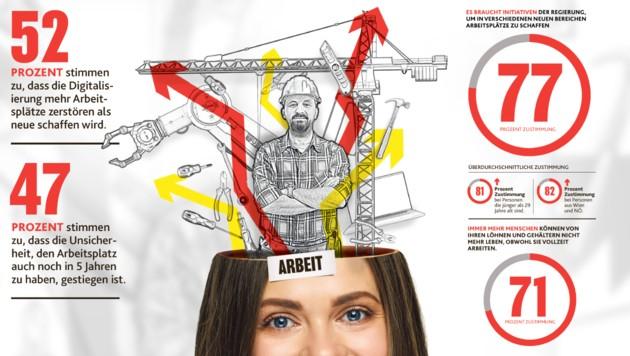 """Abgefragt: Digitalisierung, Job-Sicherheit, Löhne (Bild: stock.adobe.com, """"Krone""""-Grafik, krone.at-Grafik)"""