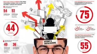 """Abgefragt: Internet-Ausbau, zunehmende Digitalisierung (Bild: """"Krone""""-Grafik, krone.at-Grafik)"""