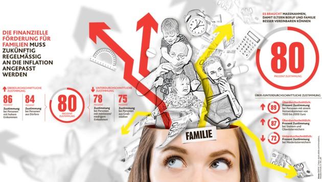 """Abgefragt: Unterstützung für Familien, Vereinbarkeit von Beruf und Privatleben (Bild: """"Krone""""-Grafik, krone.at-Grafik)"""
