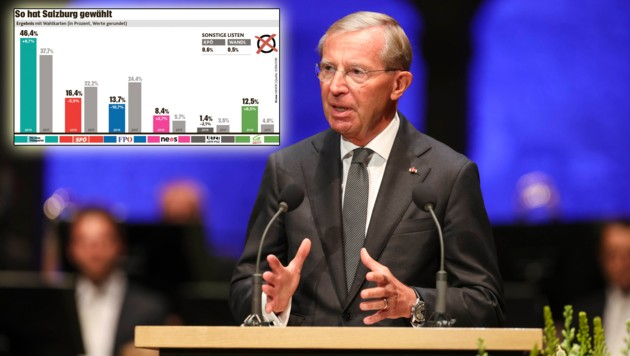 Wilfried Haslauer fuhr am Dienstag selbstbewusst zur Bundespartei. (Bild: www.neumayr.cc, Krone GRAFIK)