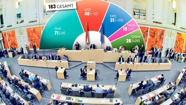 """Nach der Nationalratswahl: ÖVP, NEOS und Grüne können mehr Abgeordnete als bisher ins Parlament schicken, SPÖ und FPÖ wiederum deutlich weniger. (Bild: """"Krone""""-Grafik, krone.at-Grafik)"""