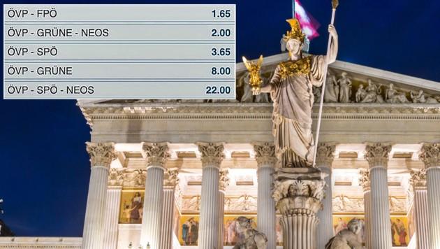 Bis vor Kurzem glaubten die Buchmacher noch, dass die ÖVP sich wieder die FPÖ als Koalitionspartner aussuchen wird (Quote 1,65). (Bild: stock.adobe.com, Screenshot/bet-at-home)