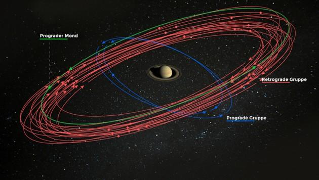 Die Bahnen der 20 neuen Monde um den Ringplaneten Saturn (Bild: NASA/JPL-Caltech/Space Science Institute, krone.at-Grafik)