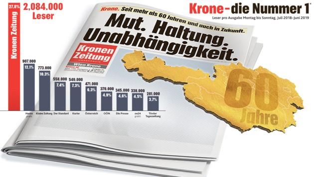 """* Basis Tageszeitungen national (Einzeltitel); Quelle: MA 18/19, Basis TOP 10 Tageszeitungen national ohne Kombinationen, Schwankungsbreite Kronen Zeitung +/-0,7%, Heute (GRATIS) +/-0,5%, Kleine Zeitung +/-0,5%, Der Standard +/-0,4%, Kurier +/-0,4%, Österreich +/-0,4%, OÖN-OÖ Nachrichten +/-0,3%, Die Presse +/-0,3%, oe24 (GRATIS) +/-0,3%, TT-Tiroler Tageszeitung +/-0,3%; Details zur Schwankungsbreite unter www.media-analyse.at/Signifikanz (Bild: """"Krone""""-Grafik, krone.at-Grafik)"""