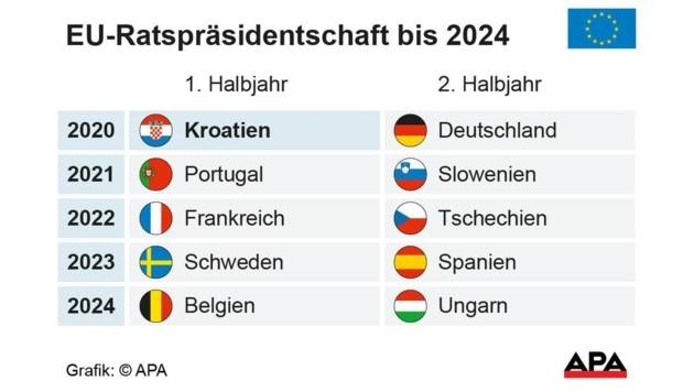 EU-Ratspräsidentschaften bis 2024 (Bild: APA)