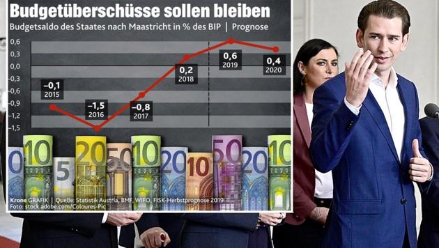 """ÖVP-Chef Sebastian Kurz (re.) muss mit seinem Regierungsteam ambitionierte Reformen finanzieren. """"Die schwächere Konjunktur bietet vielleicht der ÖVP eine gesichtswahrende Chance, vom Nulldefizit um jeden Preis wegzukommen"""", analysiert Wifo-Chef Christoph Badelt für die """"Krone"""". (Bild: APA/Hans Punz, """"Krone"""", krone.at-Grafik)"""