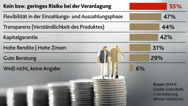 """Die Vorlieben der Österreicher bei der Vorsorge (Bild: stock.adobe.com/""""Krone""""-Grafik)"""