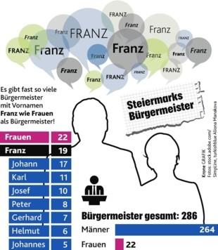 Es gibt fast so viele Bürgermeister mit dem Namen Franz, wie es Frauen in dem Amt gibt (Bild: Krone Grafik)