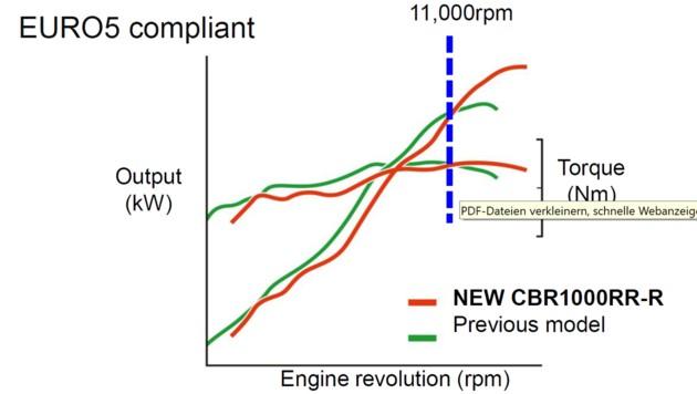 Das Leistungs- und Drehmomentdiagramm der alten und der neuen Honda Fireblade (Bild: Honda)
