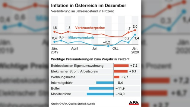 (Bild: APA, krone.at-Grafik)