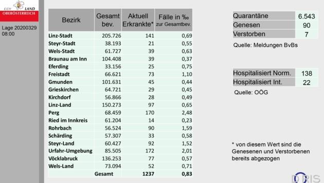 Der Stand der Infizierten in Oberösterreich am Sonntag, 29. März zu Mittag. (Bild: Land OÖ)