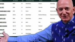 Jeff Bezos ist der Reichste. (Bild: AFP, Screenshot forbes.com, krone.at-Grafik)