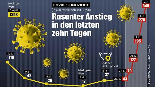 Vor allem Oberösterreich hat in den vergangenen zehn Tagen eine deutliche Zunahme an Corona-Fällen zu verzeichnen.