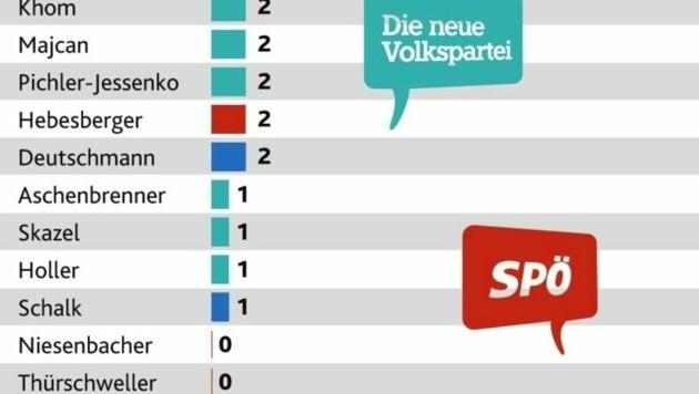 Das wortkarge Ende -die Abgeordneten mit den wenigsten Redezeiten im steirischen Landtag.