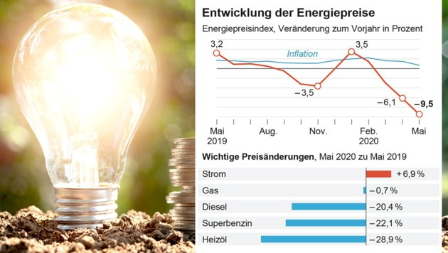 (Bild: stock.adobe.com, krone.at-Grafik, APA)