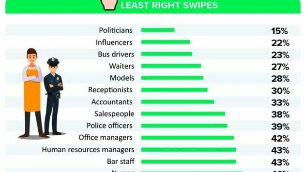 Diese Jobs sind am wenigsten attraktiv (zum Vergrößern klicken).