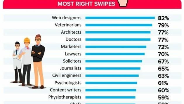 Diese Jobs sind am attraktivsten (zum Vergrößern klicken).