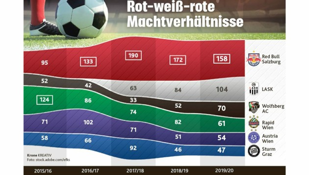 Salzburg und seine größten Konkurrenten in den jüngsten fünf Jahren