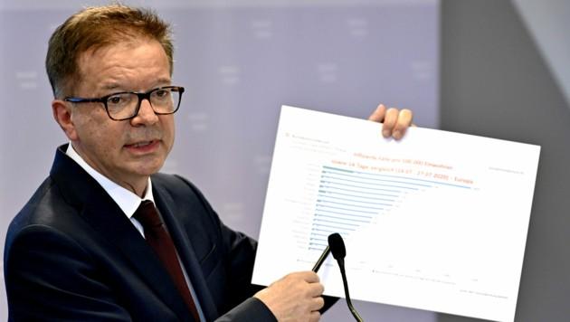 Gesundheitsminister Anschober: Österreich steht im Europavergleich gut da.