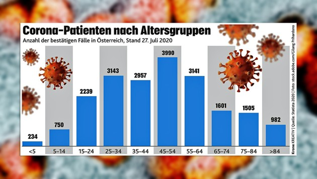 "(Bild: ""Krone""-Grafik, krone.at-Grafik)"